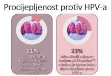 ISTRAŽIVANJE POKAZALO: Svaki drugi roditelj ne zna da HPV može uzrokovati čak 6 vrsta raka