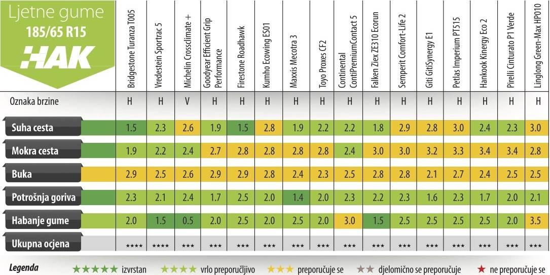HAK objavio rezultate velikog testa ljetnih guma, evo koje su najbolje!