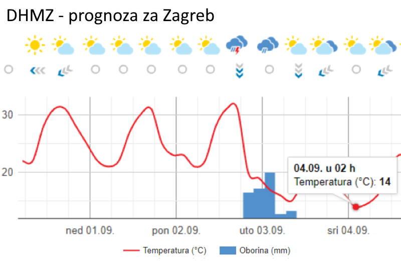 PROMJENA VREMENA: Još malo vrućine, a onda veliki pad temperature, u Zagrebu na 14 stupnjeva
