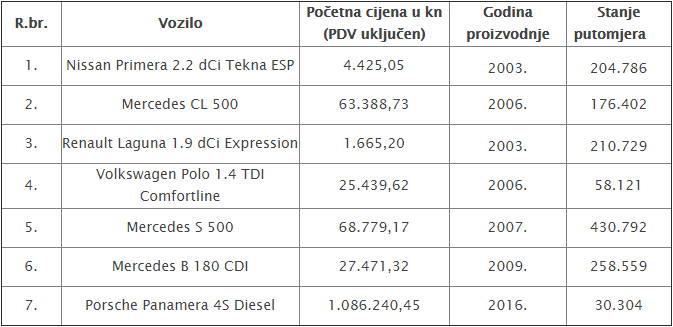 DRŽAVA PRODAJE VOZILA: U ponudi je i luksuzni Porsche Panamera 4S Diesel sa svega 30.304 km!