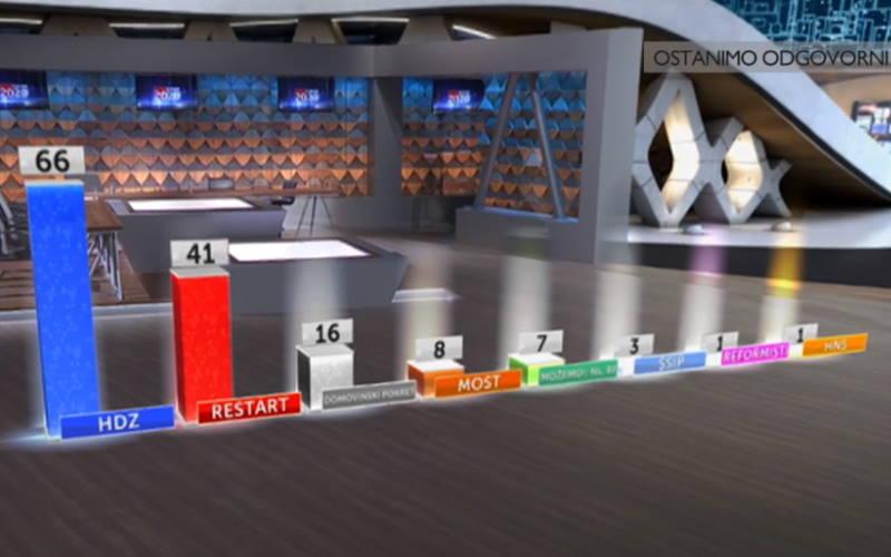 NESLUŽBENI REZULTATI: HDZ osvaja 66 mandata, Restart 41, u Zagrebu najviše glasova koaliciji Možemo!