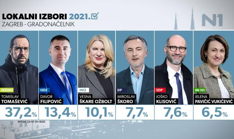 ISTRAŽIVANJE: Klisović potonuo, Tomašević neupitan, velika borba vodi se za drugo mjesto